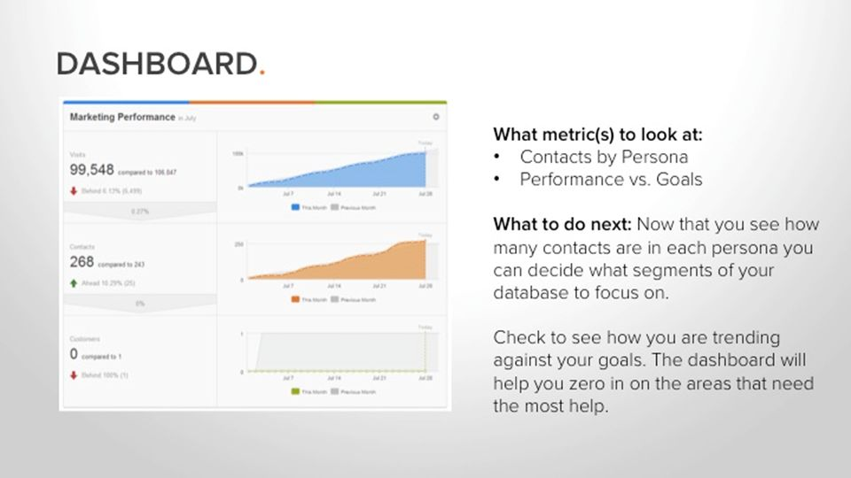 DASHBOARD. What metric(s) to look at: Contacts by Persona Performance vs.