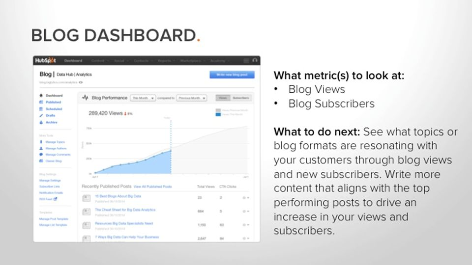 BLOG DASHBOARD.