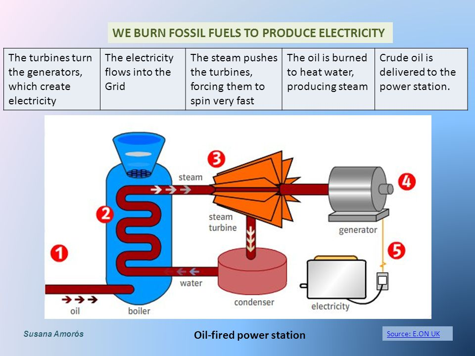 7 we burn fossil fuels to produce electricity oil-fired power station the  turbines turn the generators, which create electricity the electricity  flows into