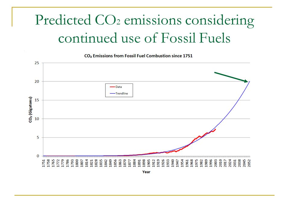 Predicted CO 2 emissions considering continued use of Fossil Fuels