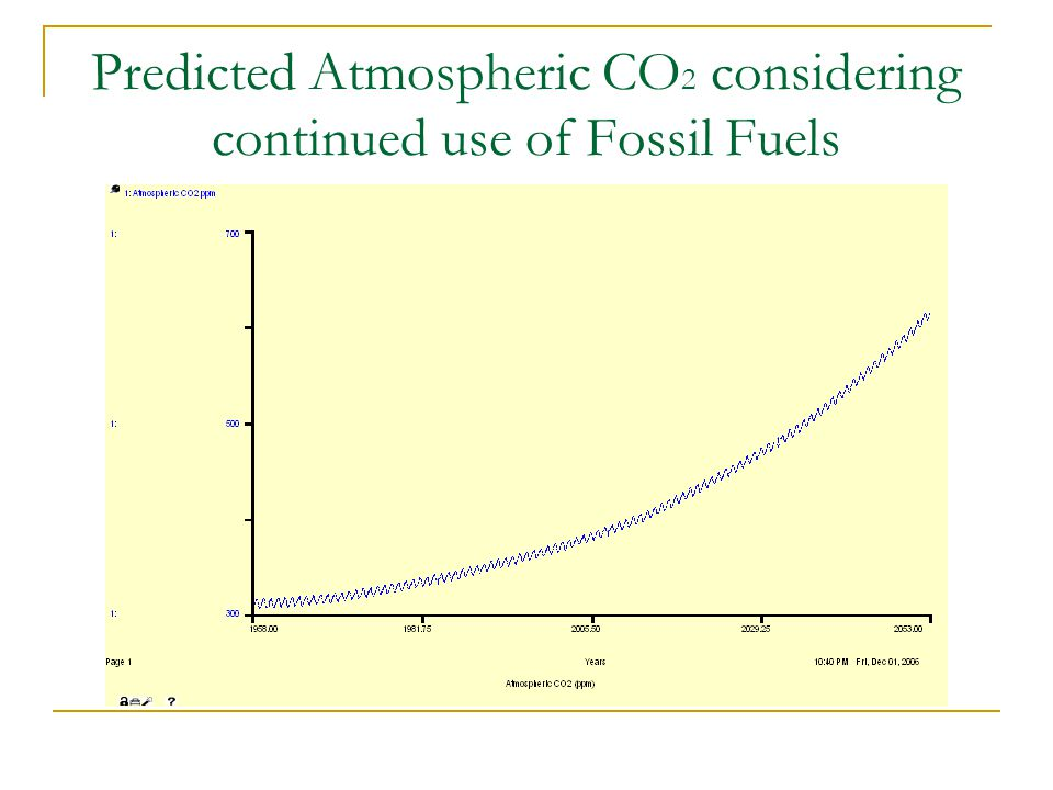 Predicted Atmospheric CO 2 considering continued use of Fossil Fuels