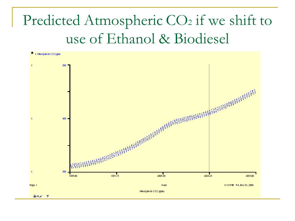 Predicted Atmospheric CO 2 if we shift to use of Ethanol & Biodiesel