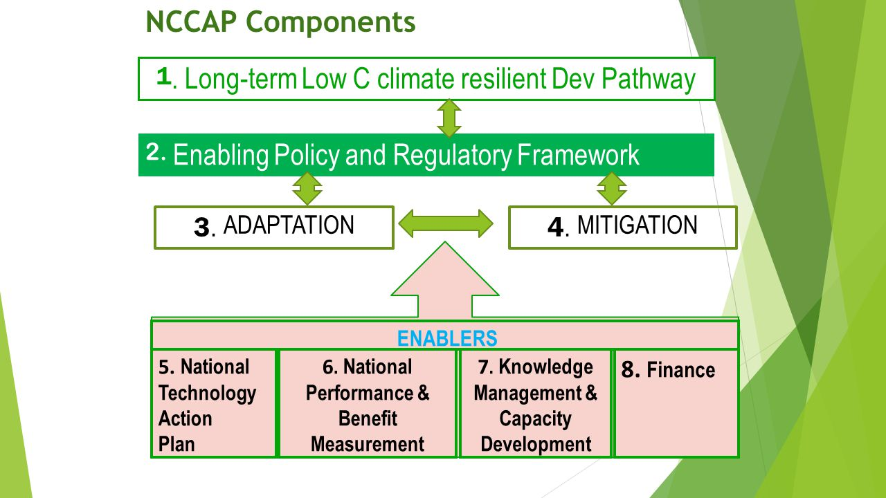 NCCAP Components 1. Long-term Low C climate resilient Dev Pathway 2.