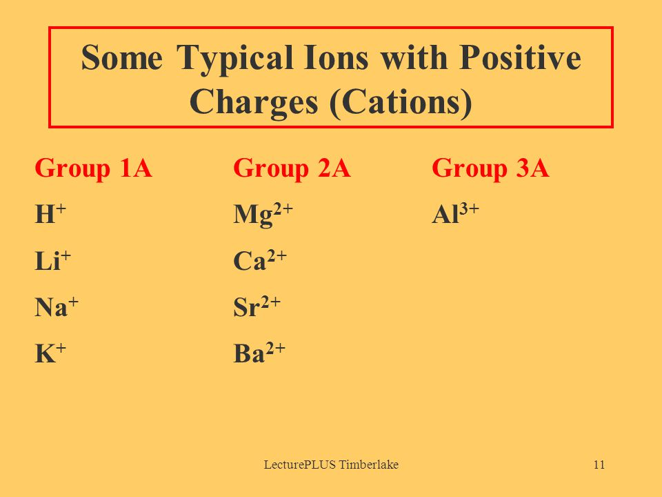 LecturePLUS Timberlake11 Some Typical Ions with Positive Charges (Cations) Group 1AGroup 2AGroup 3A H + Mg 2+ Al 3+ Li + Ca 2+ Na + Sr 2+ K + Ba 2+