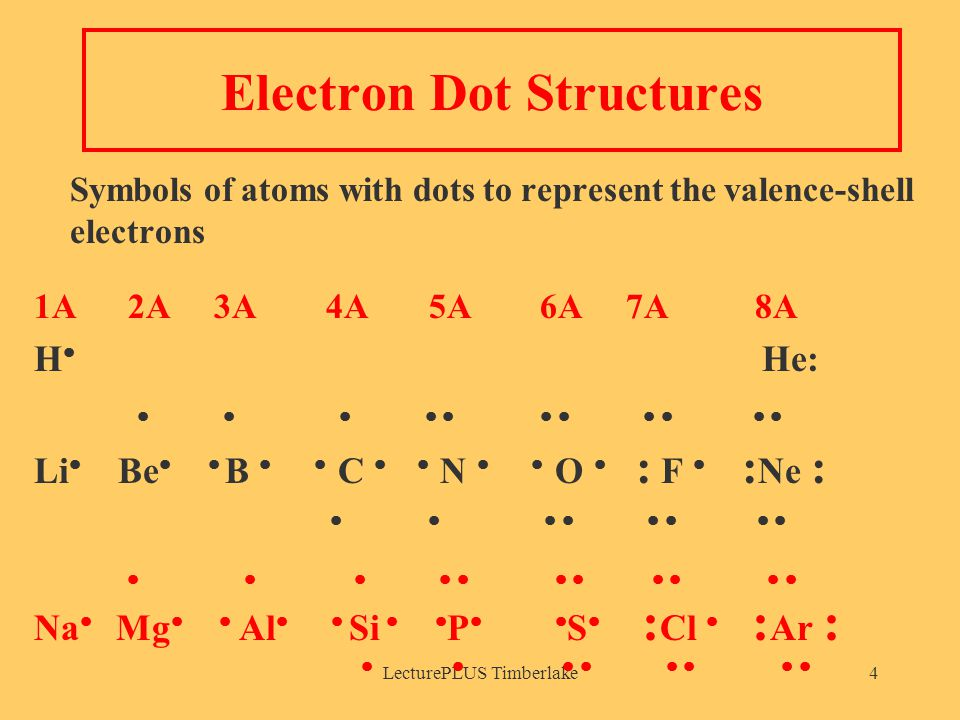 LecturePLUS Timberlake4 Electron Dot Structures Symbols of atoms with dots to represent the valence-shell electrons 1A 2A 3A 4A 5A 6A 7A 8A H  He:            Li  Be   B   C   N   O  : F  : Ne :                    Na  Mg   Al   Si   P   S  : Cl  : Ar :        