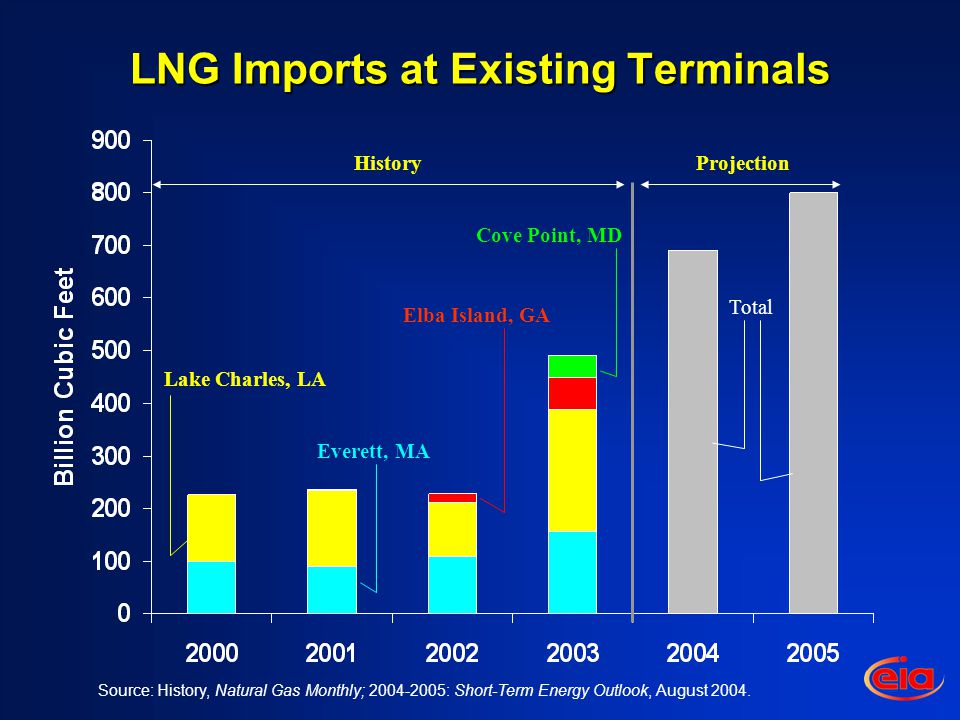 LNG Imports at Existing Terminals HistoryProjection Everett, MA Elba Island, GA Cove Point, MD Lake Charles, LA Source: History, Natural Gas Monthly; : Short-Term Energy Outlook, August 2004.
