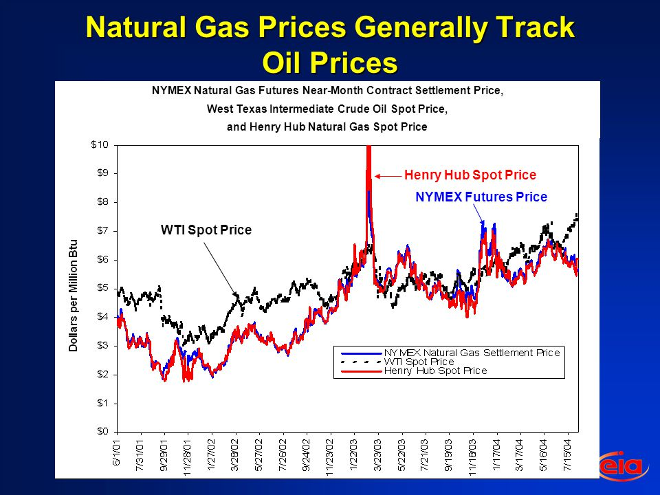Natural Gas Prices Generally Track Oil Prices NYMEX Natural Gas Futures Near-Month Contract Settlement Price, West Texas Intermediate Crude Oil Spot Price, and Henry Hub Natural Gas Spot Price WTI Spot Price NYMEX Futures Price Henry Hub Spot Price