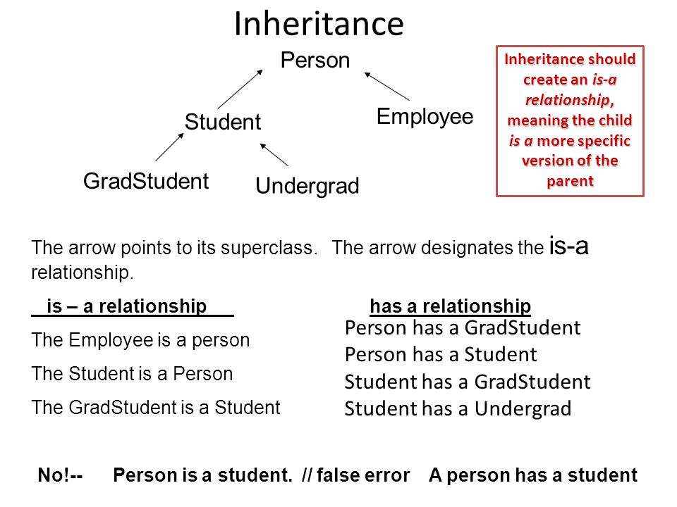 Inheritance Person Student Employee GradStudent Undergrad The arrow points to its superclass.