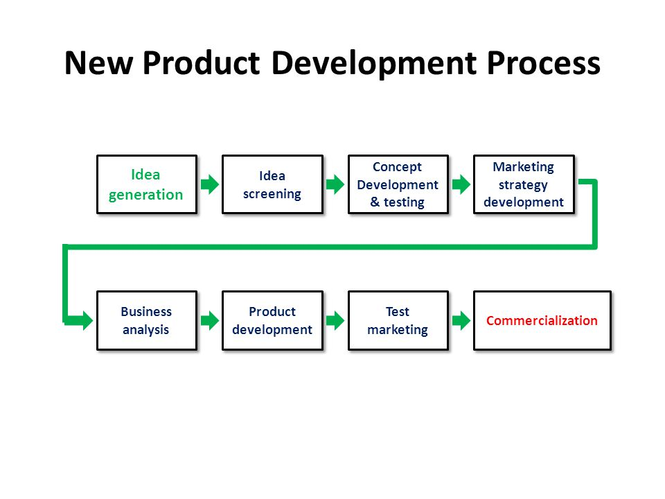 crawford new product development phases As new product failure rates are so high, and because the costs associated with npd are usually high, companies have been hesitant to provide the resources to advance the npd process (cooper, 1998.