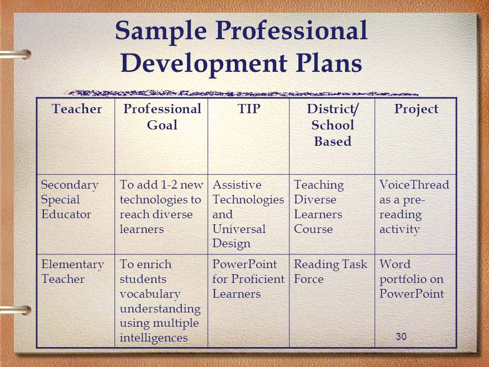 30 Sample Professional Development Plans TeacherProfessional Goal TIPDistrict/ School Based Project Secondary Special Educator To add 1-2 new technologies to reach diverse learners Assistive Technologies and Universal Design Teaching Diverse Learners Course VoiceThread as a pre- reading activity Elementary Teacher To enrich students vocabulary understanding using multiple intelligences PowerPoint for Proficient Learners Reading Task Force Word portfolio on PowerPoint
