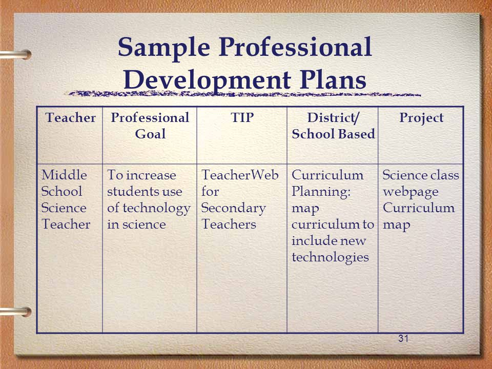 31 Sample Professional Development Plans TeacherProfessional Goal TIPDistrict/ School Based Project Middle School Science Teacher To increase students use of technology in science TeacherWeb for Secondary Teachers Curriculum Planning: map curriculum to include new technologies Science class webpage Curriculum map