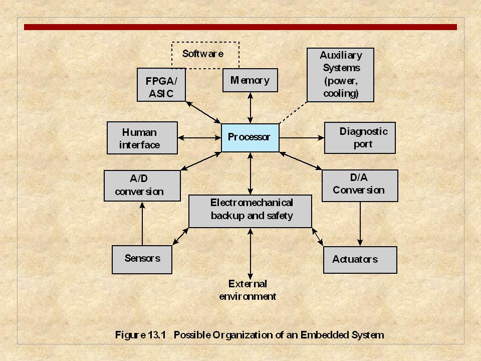 Chapter 13 Embedded Operating Systems Eighth Edition By William