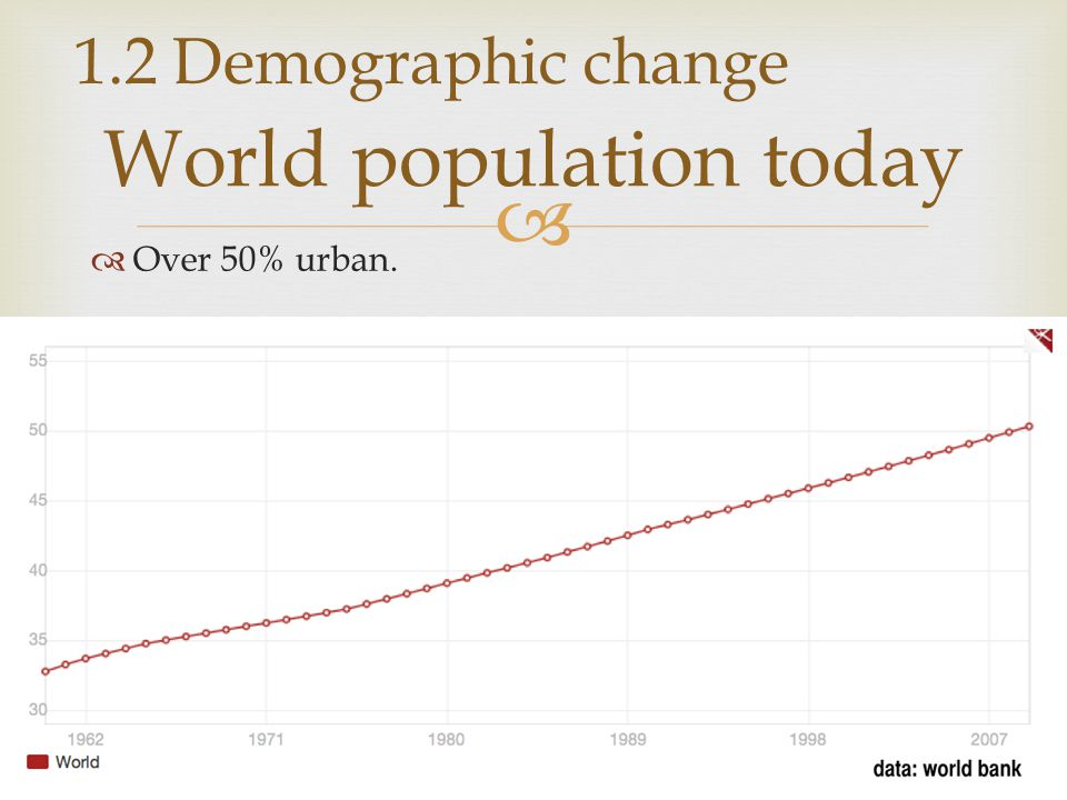   Over 50% urban. World population today 1.2 Demographic change