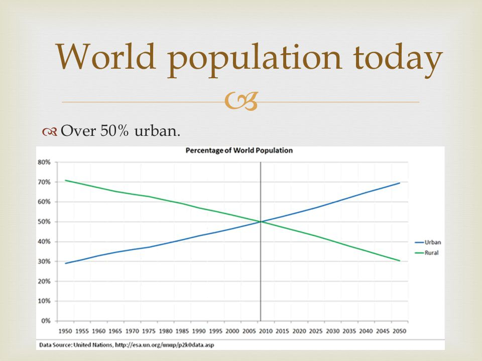  World population today  Over 50% urban.