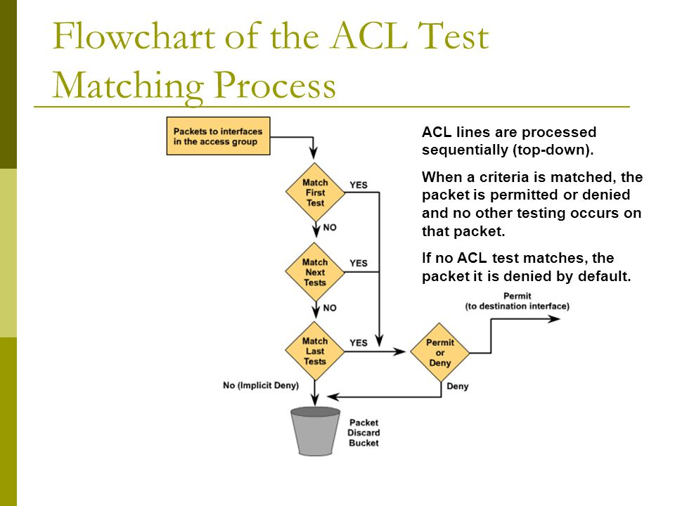 Flowchart of the ACL Test Matching Process ACL lines are processed sequentially (top-down).