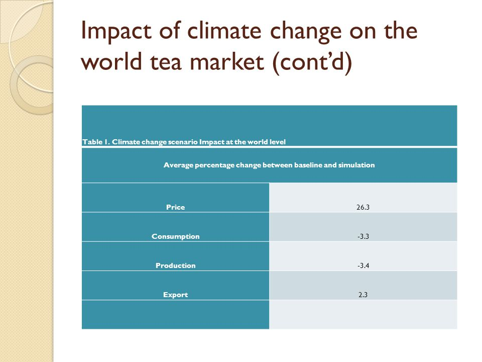Impact of climate change on the world tea market (cont'd) Table 1.