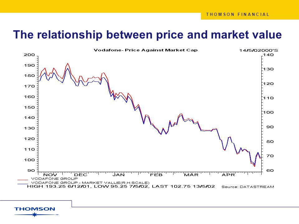 T H O M S O N F I N A N C I A L The relationship between price and market value
