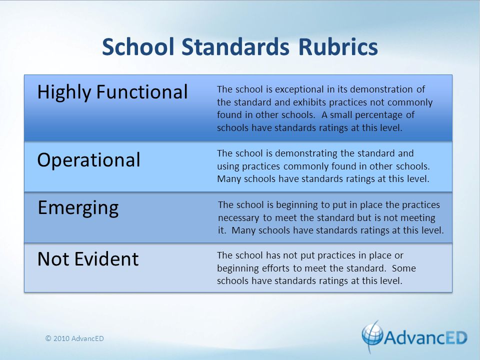 School Standards Rubrics Highly Functional © 2010 AdvancED The school is exceptional in its demonstration of the standard and exhibits practices not commonly found in other schools.