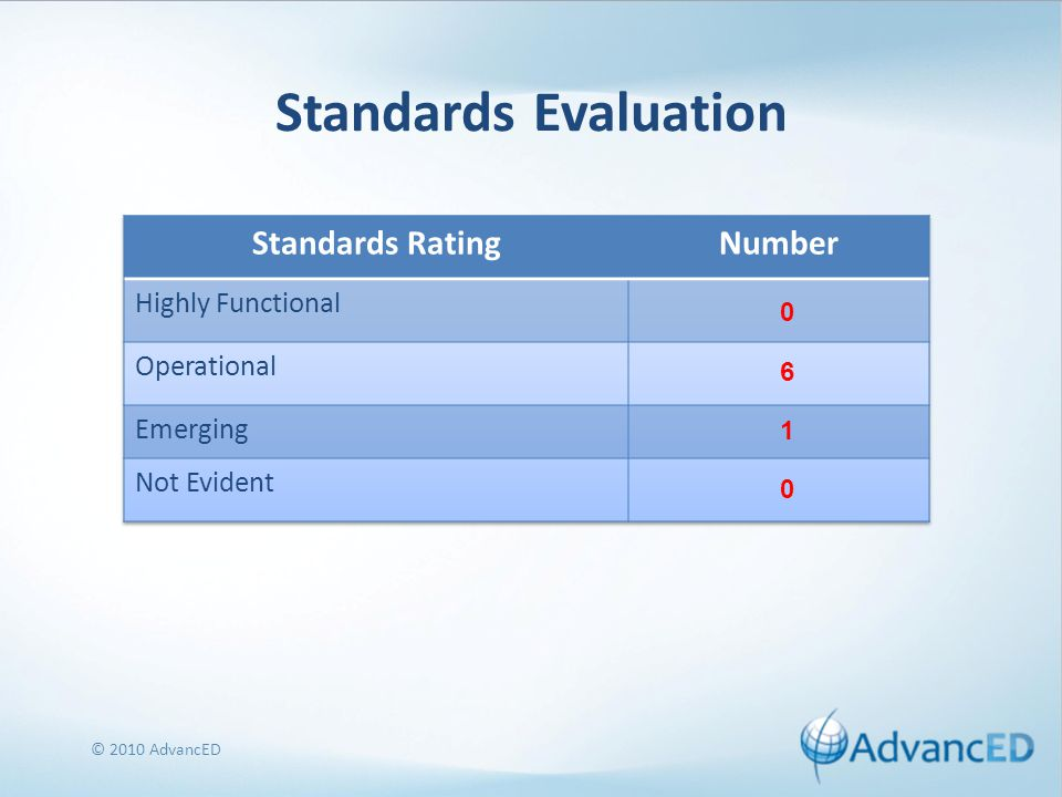 Standards Evaluation © 2010 AdvancED