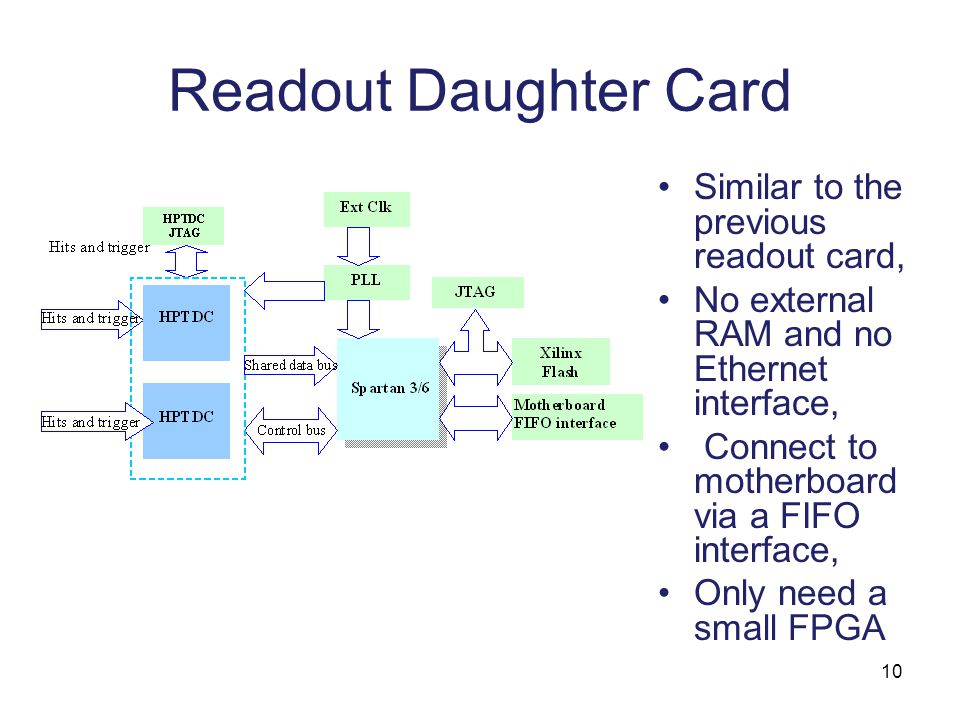 10 Readout Daughter Card Similar to the previous readout card, No external RAM and no Ethernet interface, Connect to motherboard via a FIFO interface, Only need a small FPGA