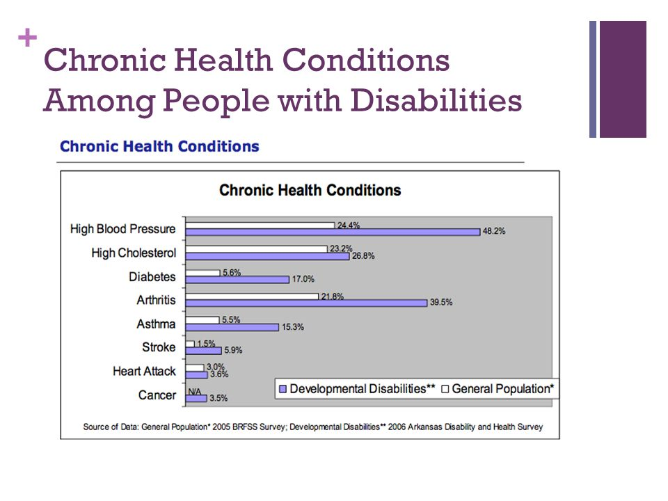 + Chronic Health Conditions Among People with Disabilities