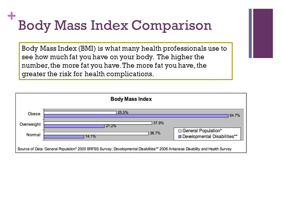 + Body Mass Index Comparison Body Mass Index (BMI) is what many health professionals use to see how much fat you have on your body.