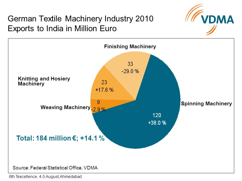 German Textile Machinery – Emerging trends, India and the