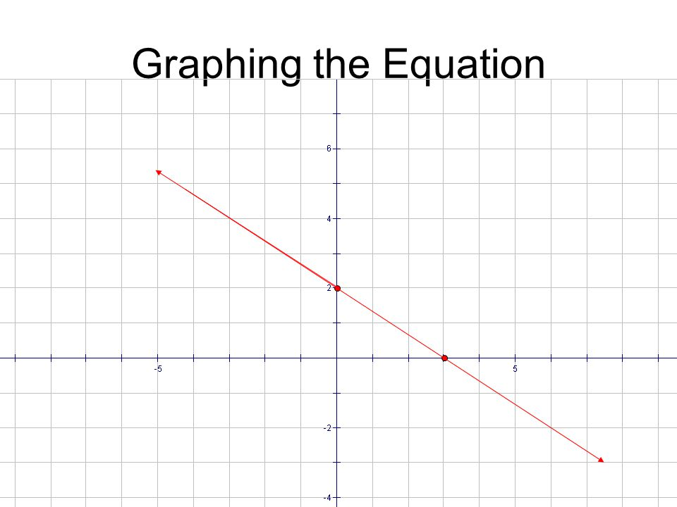 Graphing the Equation