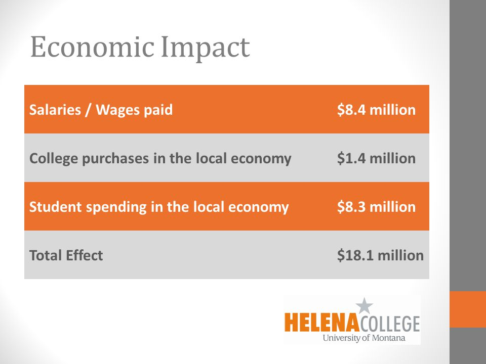 Economic Impact Salaries / Wages paid$8.4 million College purchases in the local economy$1.4 million Student spending in the local economy$8.3 million Total Effect$18.1 million