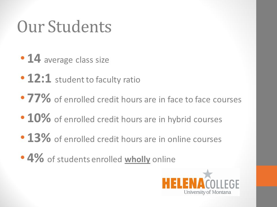 Our Students 14 average class size 12:1 student to faculty ratio 77% of enrolled credit hours are in face to face courses 10% of enrolled credit hours are in hybrid courses 13% of enrolled credit hours are in online courses 4% of students enrolled wholly online