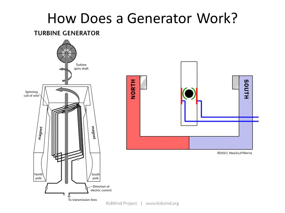 How Does a Generator Work KidWind Project |