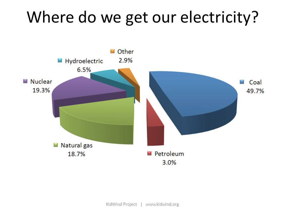 Where do we get our electricity KidWind Project |