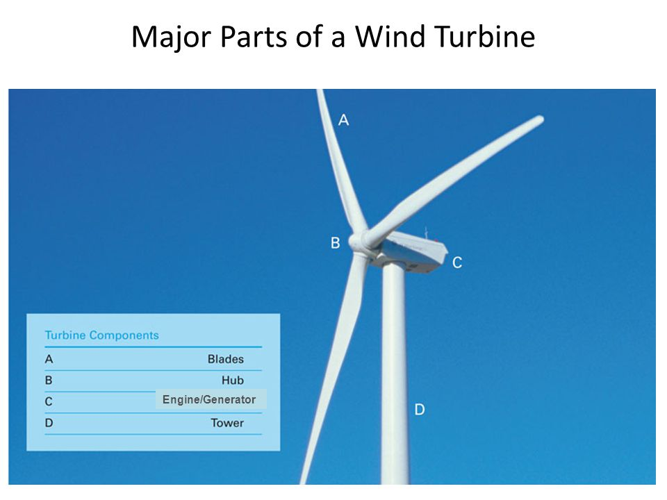Major Parts of a Wind Turbine Engine/Generator