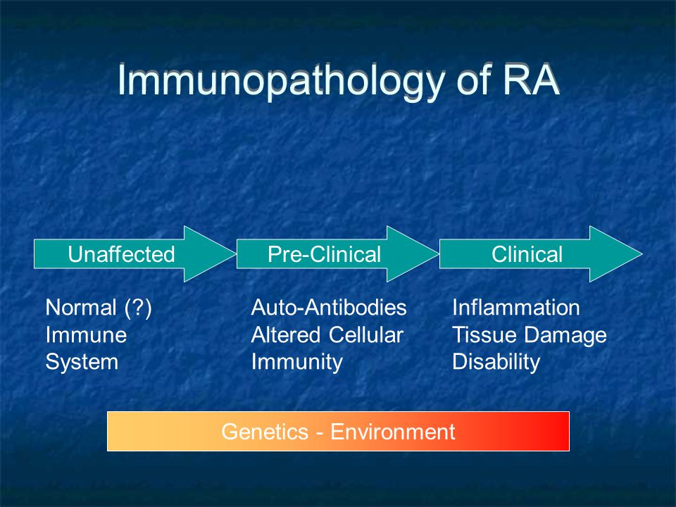Immunopathology of RA UnaffectedClinicalPre-Clinical Normal ( ) Immune System Auto-Antibodies Altered Cellular Immunity Inflammation Tissue Damage Disability Genetics - Environment
