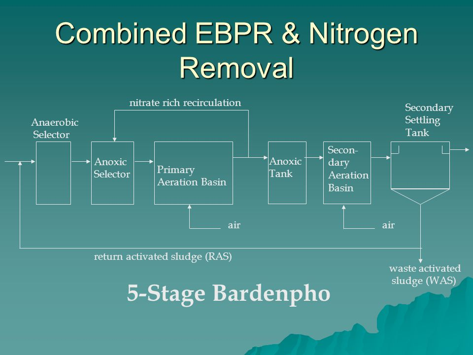 Combined EBPR & Nitrogen Removal Primary Aeration Basin Secondary Settling Tank Anaerobic Selector air return activated sludge (RAS) waste activated sludge (WAS) nitrate rich recirculation Anoxic Selector 5-Stage Bardenpho Anoxic Tank Secon- dary Aeration Basin air