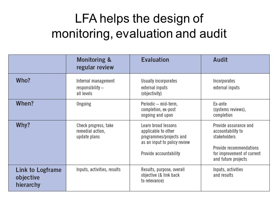 LFA helps the design of monitoring, evaluation and audit