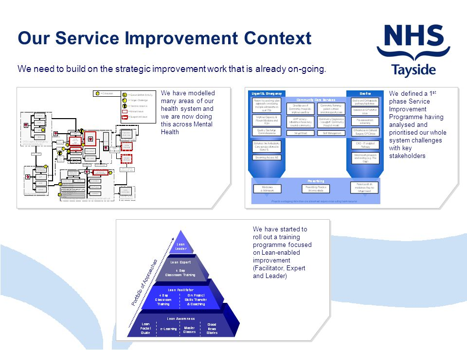 Our Service Improvement Context We need to build on the strategic improvement work that is already on-going.