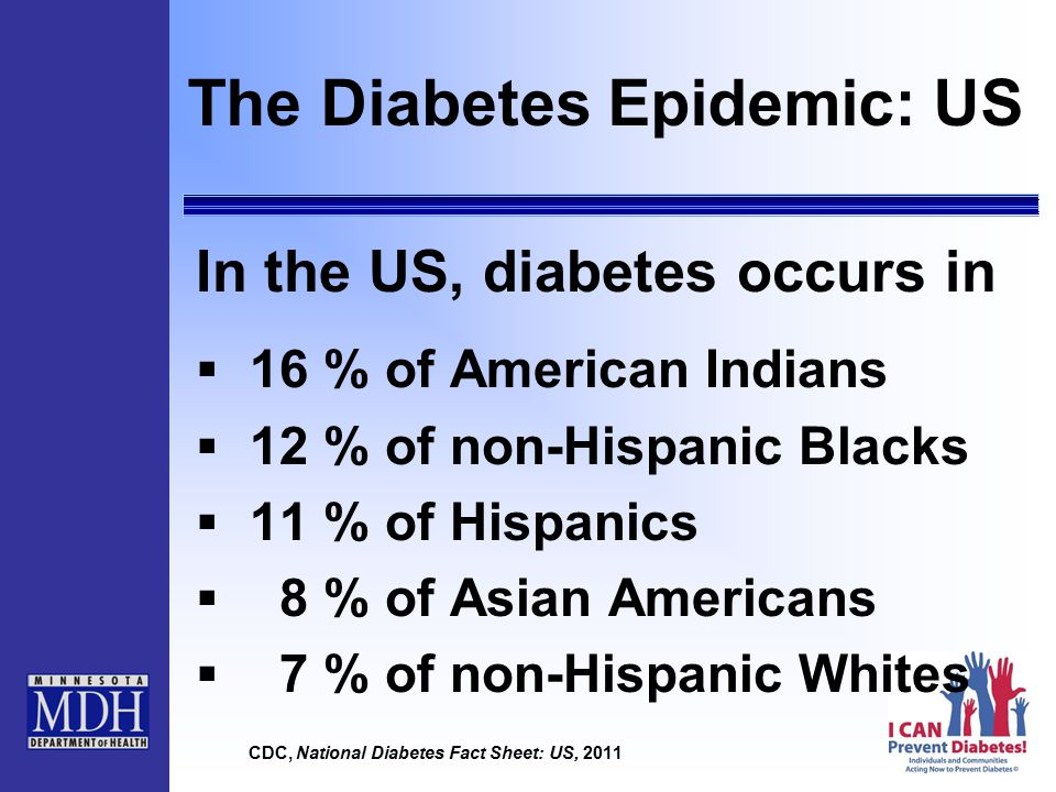 The Diabetes Epidemic: US In the US, diabetes occurs in  16 % of American Indians  12 % of non-Hispanic Blacks  11 % of Hispanics  8 % of Asian Americans  7 % of non-Hispanic Whites CDC, National Diabetes Fact Sheet: US, 2011