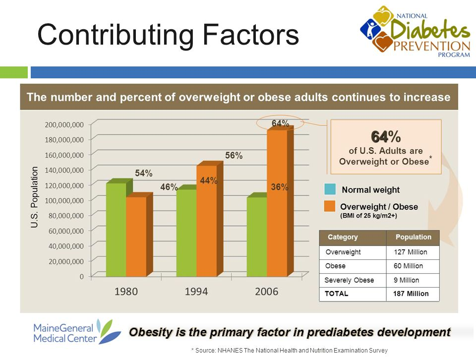 Contributing Factors * Source: NHANES The National Health and Nutrition Examination Survey