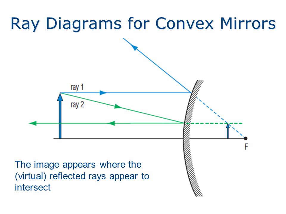 Ray Diagrams for Convex Mirrors The image appears where the (virtual) reflected rays appear to intersect