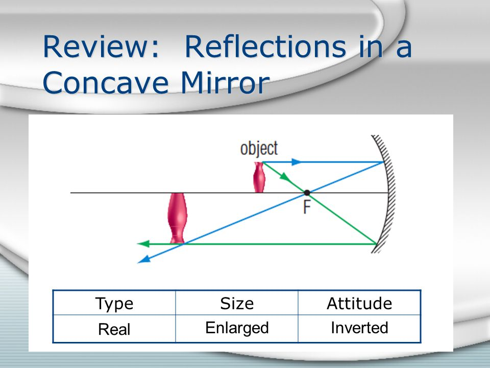 Review: Reflections in a Concave Mirror TypeSizeAttitude Real EnlargedInverted