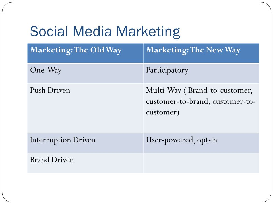 Social Media Marketing Marketing: The Old WayMarketing: The New Way One-WayParticipatory Push DrivenMulti-Way ( Brand-to-customer, customer-to-brand, customer-to- customer) Interruption DrivenUser-powered, opt-in Brand Driven