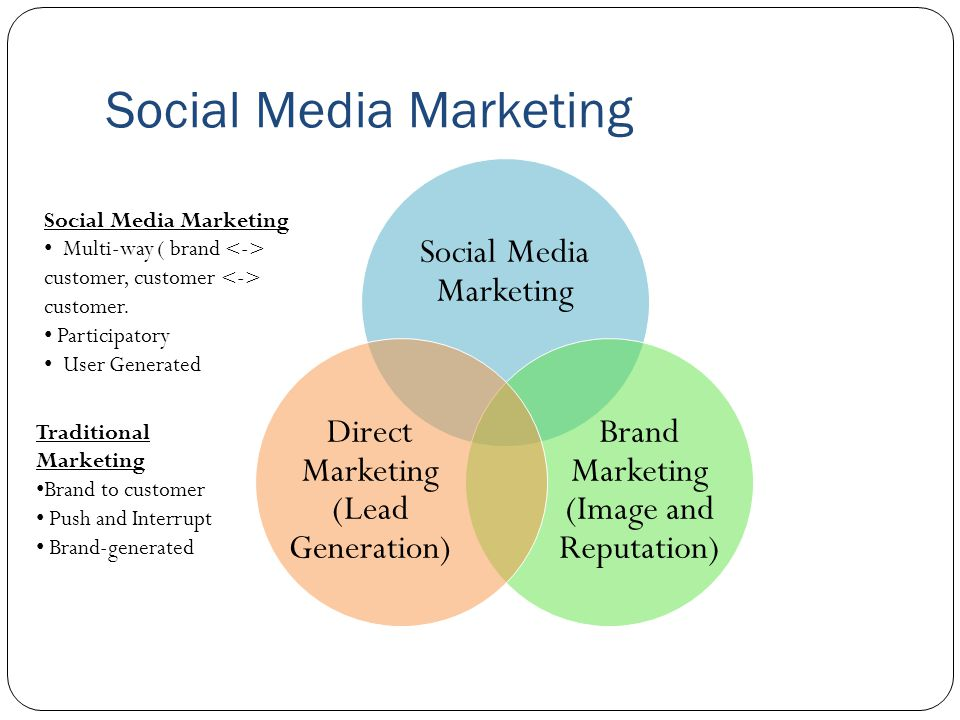 Social Media Marketing Brand Marketing (Image and Reputation) Direct Marketing (Lead Generation) Social Media Marketing Multi-way ( brand customer, customer customer.