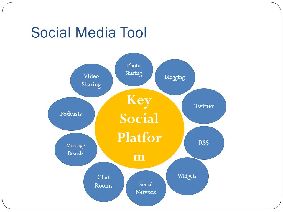 Social Media Tool Key Social Platfor m Video Sharing Podcasts Message Boards Chat Rooms Social Network Widgets RSS Twitter Blogging Photo Sharing