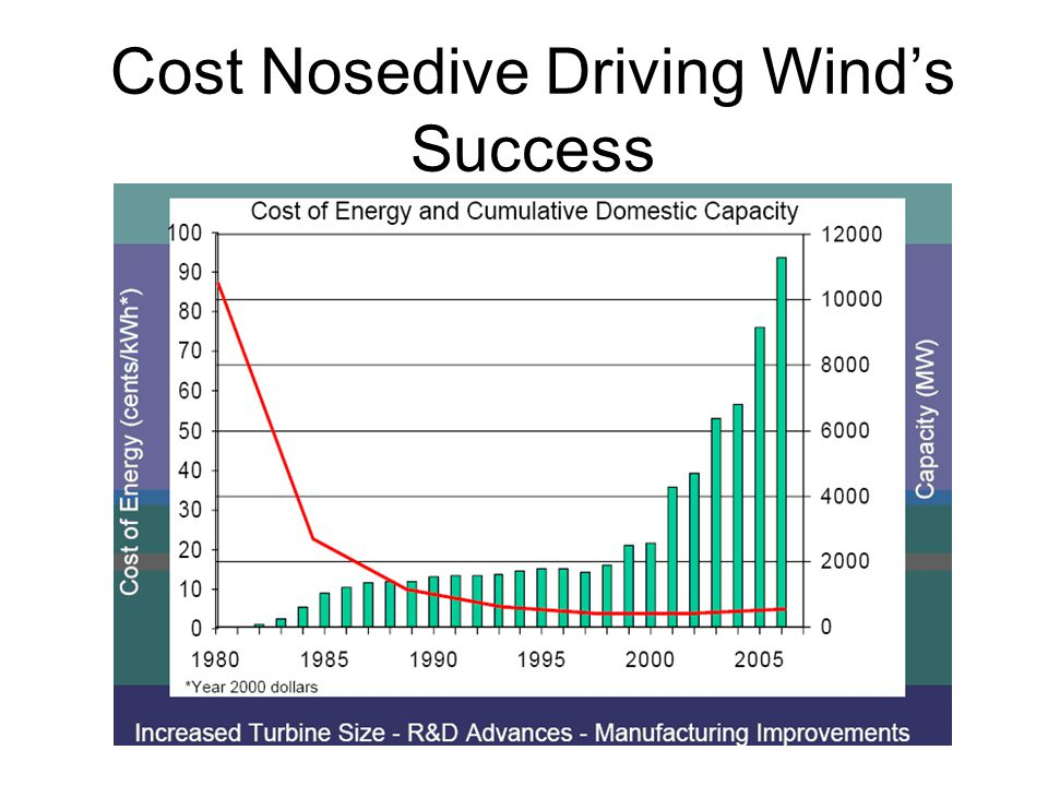Cost Nosedive Driving Wind's Success