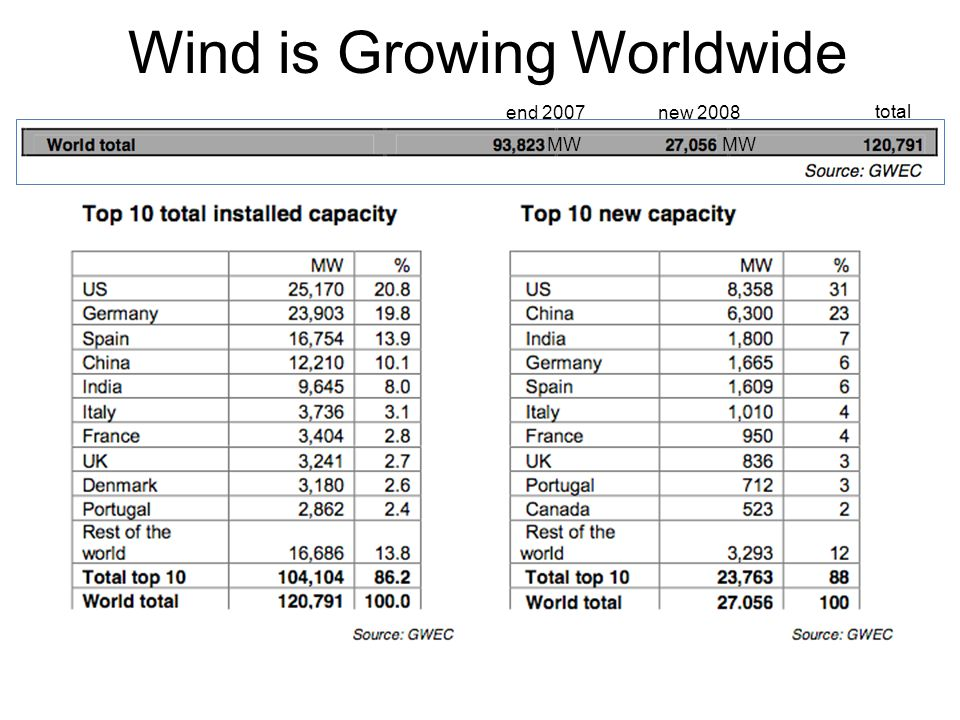 Wind is Growing Worldwide Source: AWEA's Global Market Report MW end 2007new 2008 total