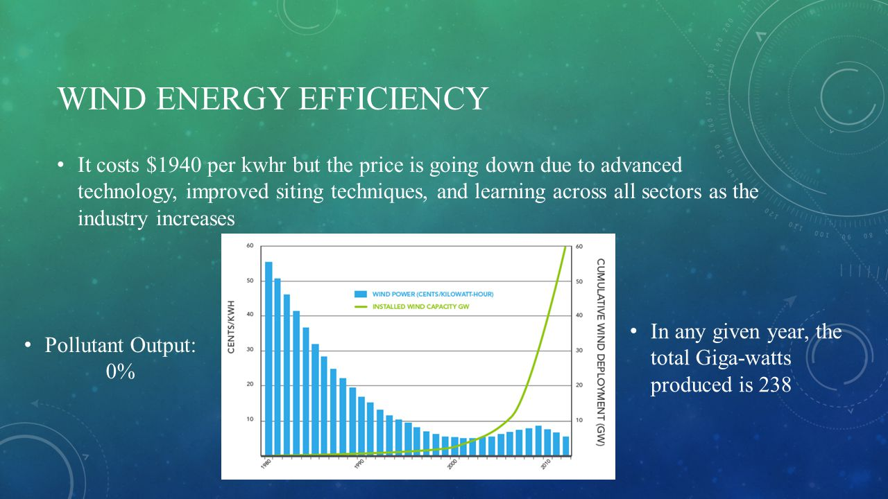 WIND ENERGY EFFICIENCY It costs $1940 per kwhr but the price is going down due to advanced technology, improved siting techniques, and learning across all sectors as the industry increases In any given year, the total Giga-watts produced is 238 Pollutant Output: 0%