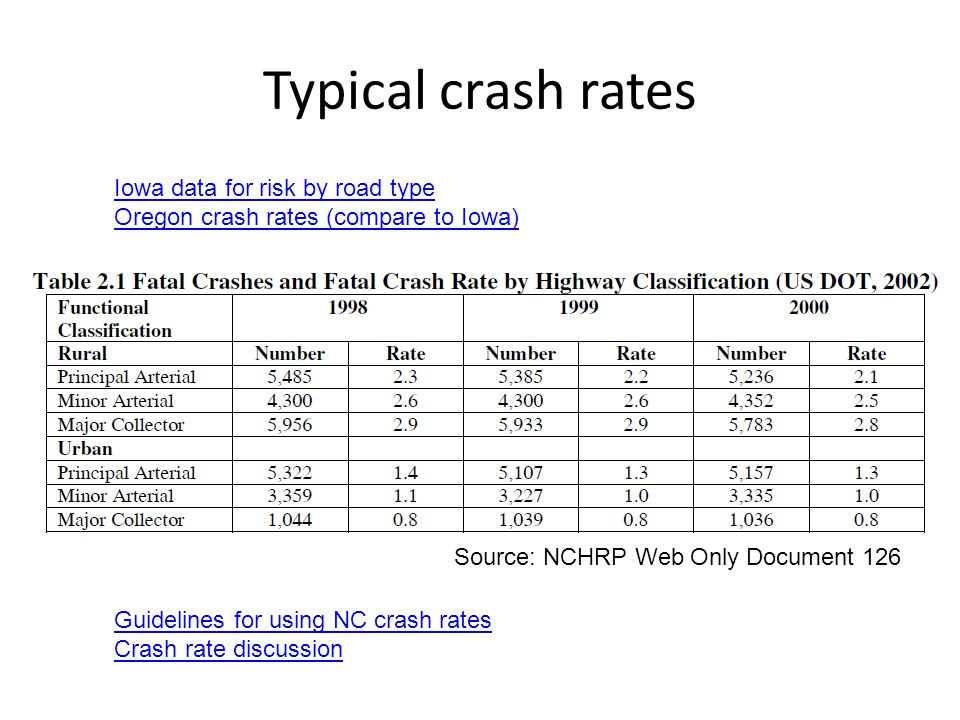 CE Typical crash rates and distributions - Crashes that take the