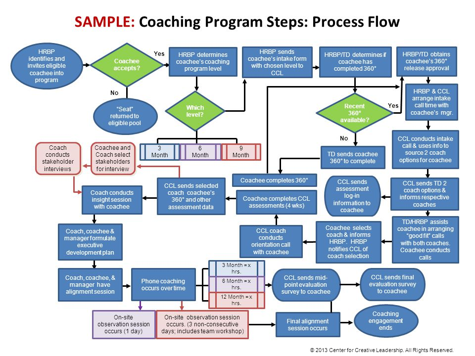 SAMPLE: Coaching Program Steps: Process Flow HRBP identifies and invites eligible coachee into program Coachee accepts.