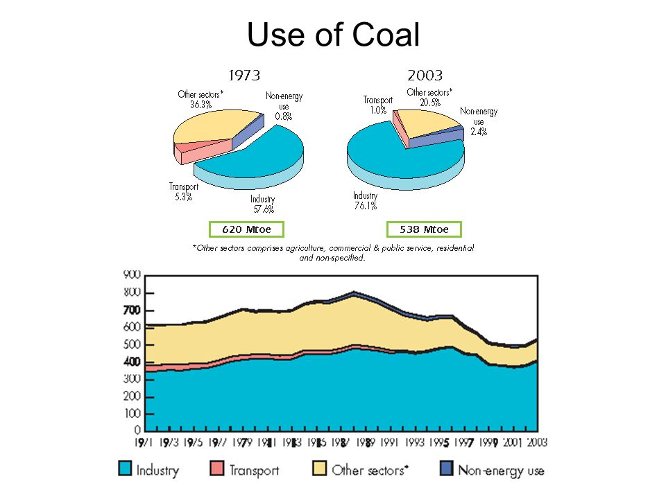 Use of Coal